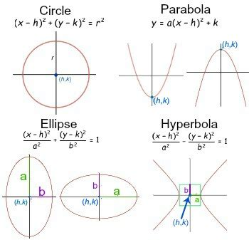 conic sections definition eccentricity of conic sections study com
