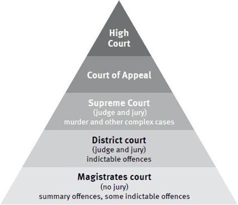 Criminal Record Cleared After 5 Years Criminal Court System Visual Representation Of The Criminal Court System Pyramid