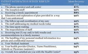 dental patient satisfaction survey template patient satisfaction survey results greater elgin family