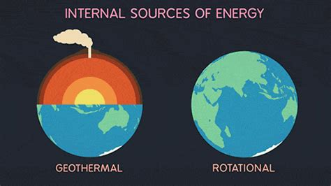Mba In Energy And Earth Sciences by Animation Gifs Find On Giphy
