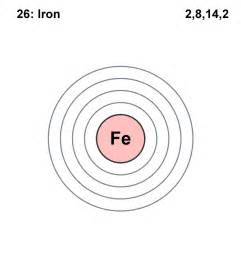 Fe Protons Florence S