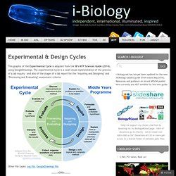 design experiment biology spm other science stuff pearltrees