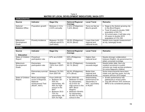 comprehensive plan template naga city comprehensive development plan 2011 20