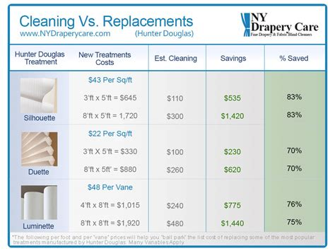 Cost Of Drapery Cleaning