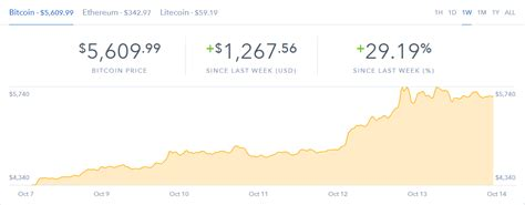 bitcoin quick bitcoin up 1 200 this week how to invest in bitcoin