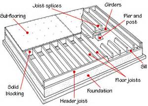 floor framing amp structure hometips images about pinterest