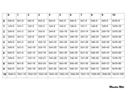 tavola pitagorica tavola pitagorica con tabelline di maestra mile