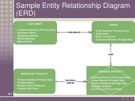 create an entity relationship diagram ppt sle entity relationship diagram erd powerpoint