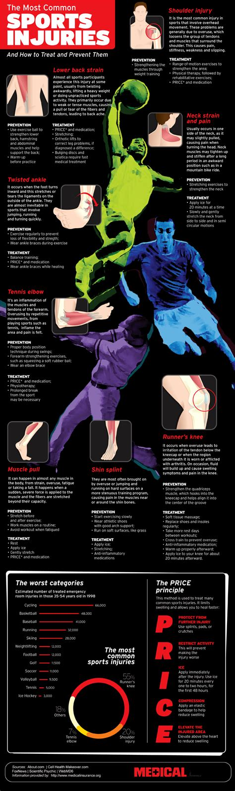 8 Most Common Killers And How To Stop Them by 8 Most Common Sports Injuries And Their Treatments