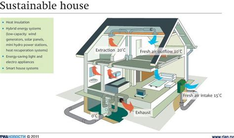 sustainable house http themoscownews infographics