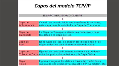 modelo osi y tcpip youtube modelo osi tcp ip youtube