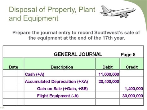 sle of journal reporting and interpreting property plant and equipment