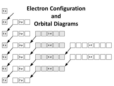electron filling diagram electron configuration and orbital diagrams ppt