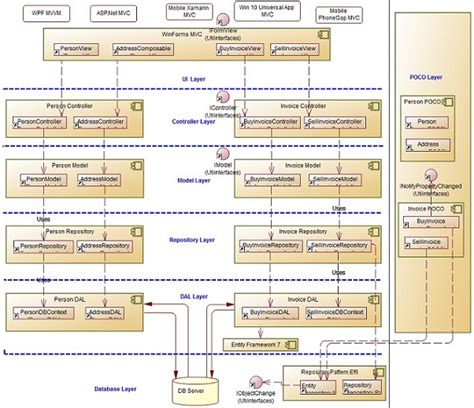 repository pattern poco plug in architecture to work for multiple platforms techs