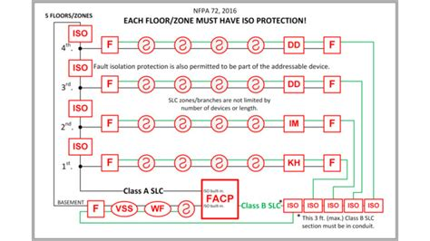 class a wiring alarm wiring in conduit nfpa 70 alarm system