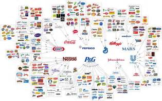 What Company Owns Graphic These 10 Companies Own So Much They Even Own