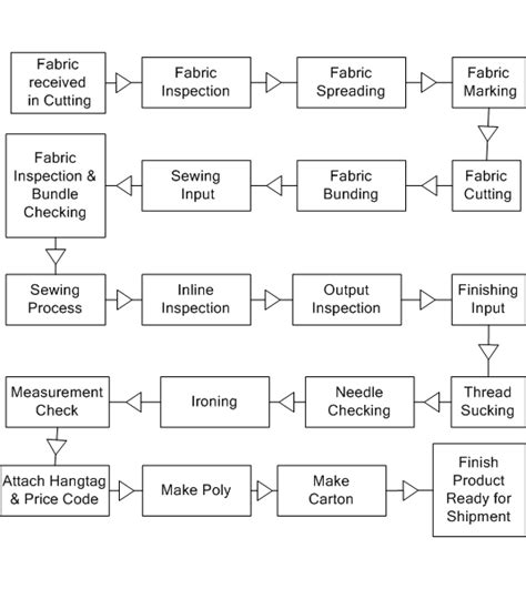 production cycle flowchart production cycle flowchart create a flowchart