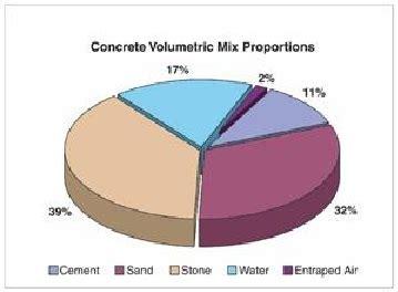 The Design Mix concrete mix design as per aci code with excel sheets and software concrete mix ratio