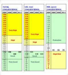 Average total cholesterol for men by age reanimators