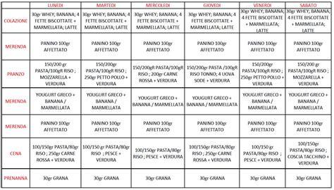 alimentazione per la definizione 187 scheda alimentazione palestra