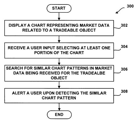 chart pattern recognition algorithm patent us20100131427 system and method for chart pattern