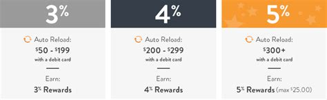 Amazon Gift Card Balance To Cash - earn 5 bonus to auto reload amazon gift card balance