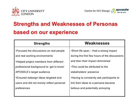 list of strengths and weaknesses of a person ender
