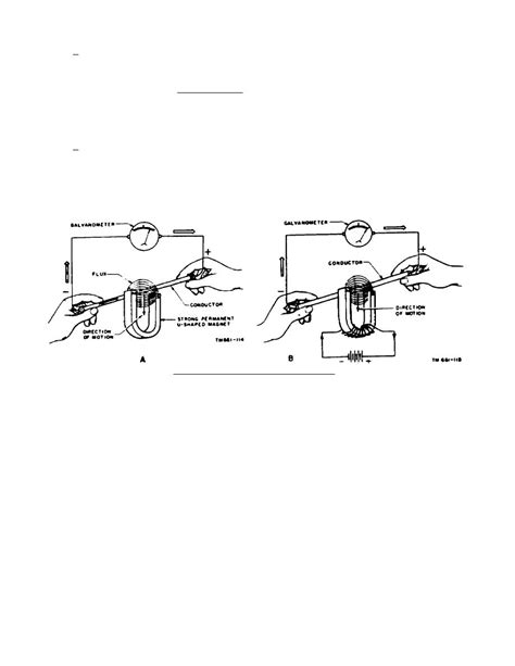 magnetic field line of induction electromagnetic induction