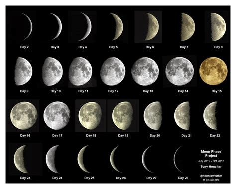moon phase the periodic table of elephants straight lines straight