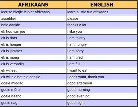 template in afrikaans best 25 afrikaans language ideas on learn a
