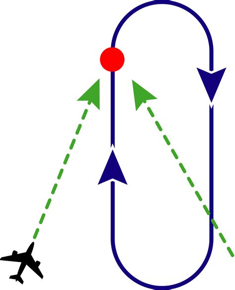 holding pattern entry rule of thumb holding aeronautics wikipedia