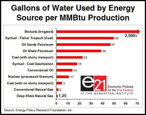 how many gallons of water does the average bathtub hold fracking saves water economics21