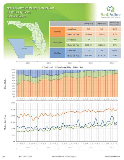 Sarasota Property Records Foreclosure Sales Hit New Low In Sarasota