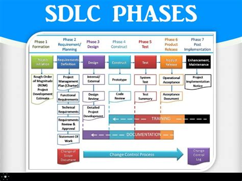 What Is Software Development Lifecycle Software Development Cycle Documentation Templates