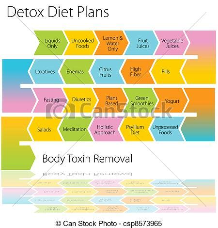 Detox Clip by Clipart Vector Of Detox Diet Plans Chart An Image Of A