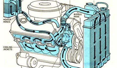 teaching simple car engine diagram diagram auto parts
