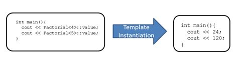 modern template metaprogramming a compendium part i cppcon