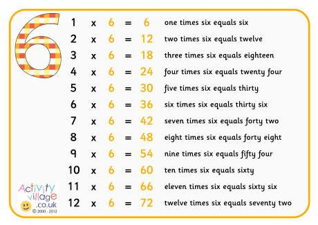 Times table poster with words 2