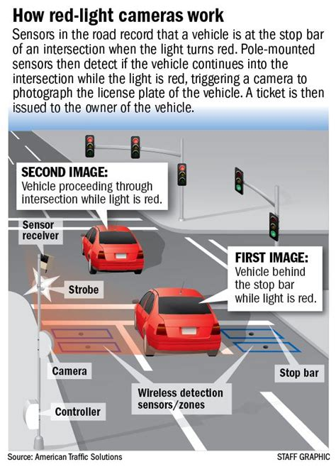how do light cameras work how do furniture lights traffic lights and
