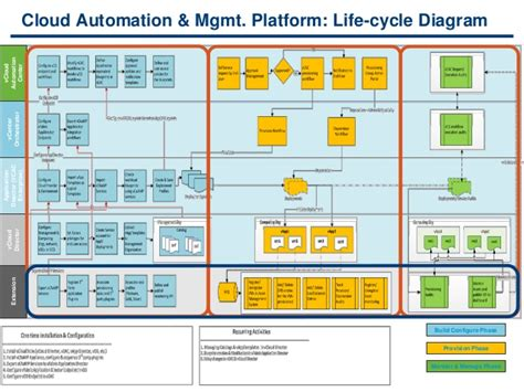 enterprise application architecture diagram exle vmworld 2013 moving enterprise application dev test to