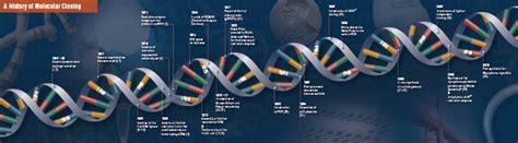 Cloning Amp Synthetic Biology Neb