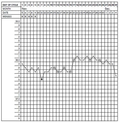 basal temperature chart template printable bbt chart search results calendar 2015