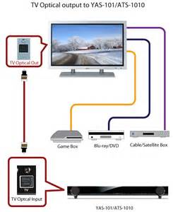 hdmi cable box receiver tv connection diagram hdmi free engine image for user manual