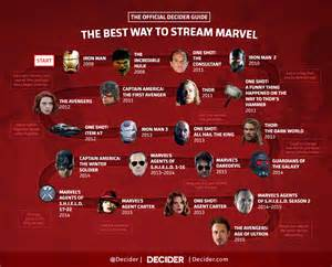 what is the order of the marvel decider s guide to the marvel cinematic universe