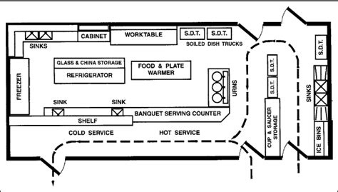 Kitchen Layout In Hotel Industrial Kitchen Ideas Layout Search Layout