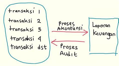 skripsi akuntansi audit internal judul skripsi tentang akuntansi sektor publik prioritytrans