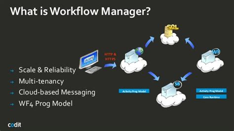 what is workflow manager windows azure workflows manager running durable