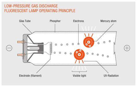 lade a fluorescenza d 233 charge de gaz 224 basse pression pour les
