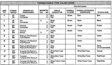 thermal resistor color code ptc thermistor color code 28 images thermistor 187 resistor guide ptc thermistor motor