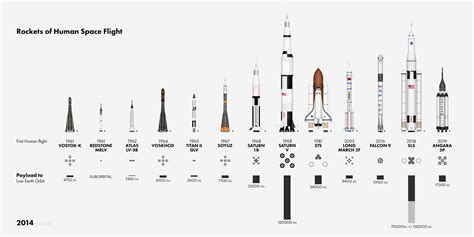 vehicles  human spaceflight earthly mission